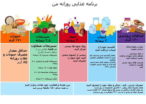 لیست برنامه غذایی روزانه